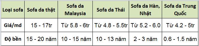 bang-phan-biet-gia-cac-loai-sofa-da